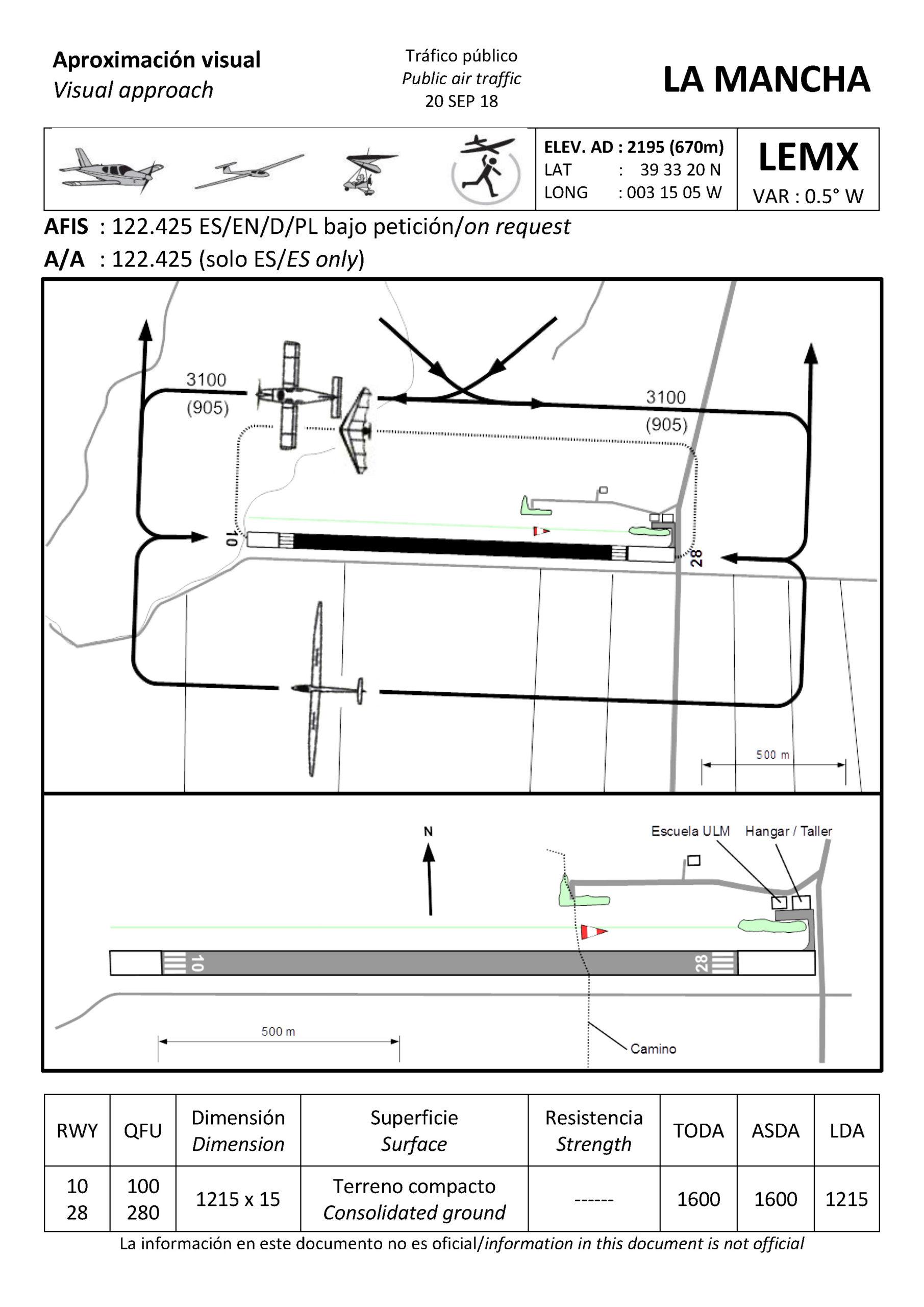 Carta de aproximación visual no oficial al aeródromo de La Mancha LEMX